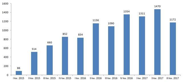 Liczba ogłoszonych upadłości konsumenckich w kolejnych kwartałach od 2015 r.