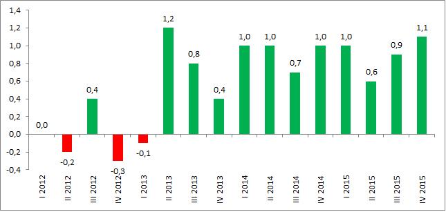 Dynamika PKB Polski w ujęciu kwartalnym