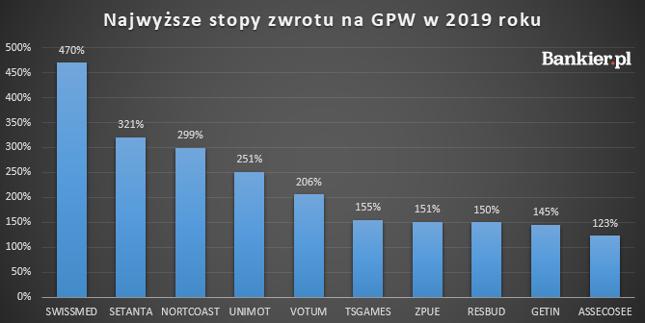 Liderzy wzrostów na GPW