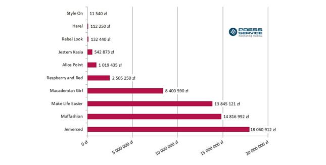 Wykres 2. Ekwiwalent reklamowy materiałów na temat Top 10 blogów modowych kobiecych (kwiecień-wrzesień 2015 r.)