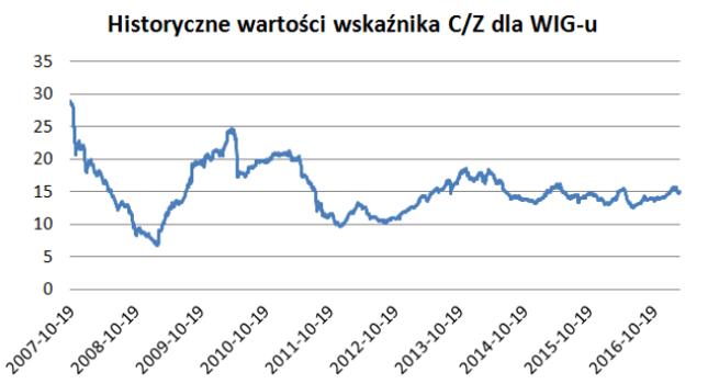 Historyczne wartości C/Z dla WIG-u. Wskaźnik może pozwalać także na ocenę stopnia rozgrzania całego rynku