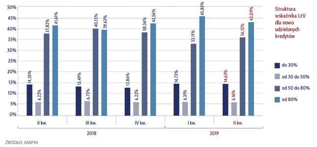 Struktura wskaźnika LtV dla nowo udzielonych kredytów