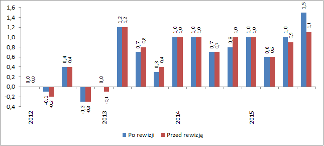 Dynamika PKB Polski w ujęciu kwartalnym - przed i po rewizji z 19.04.2016