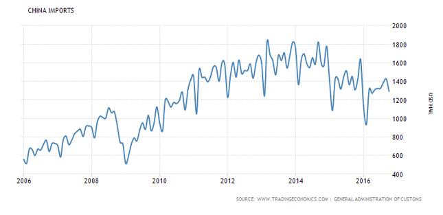 Wartość chińskiego importu (w setkach mln USD) jest w trendzie malejącym od dwóch lat.