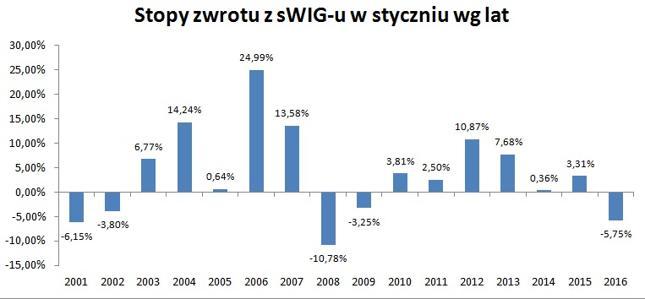 """Na sWIG-u można zaobserwować """"efekt stycznia"""""""