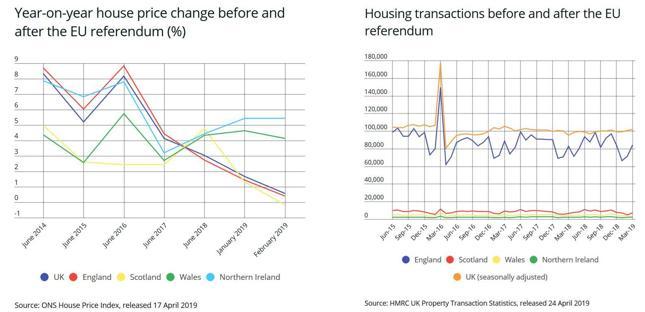 Na wykresie z lewej - roczna zmiana cen przed i po referendum ws. Brexitu (%), z prawej - wolumeny transakcji przed i po. Kliknij, żeby przejść do źródłowej informacji