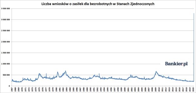 Takie dane uśmiercają sens wykresu o ponad półwiecznej historii.