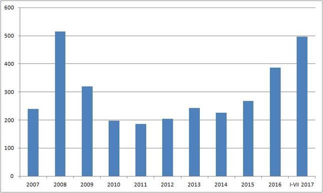 Średnia miesięczna wartość sprzedaży obligacji oszczędnościowych [w mln zł]