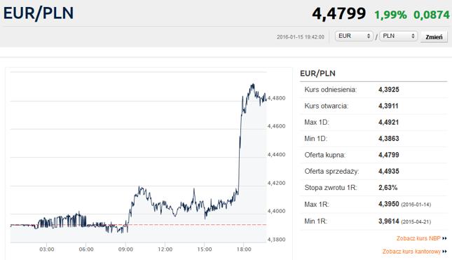 Kliknij, aby przejść do notowań EUR/PLN