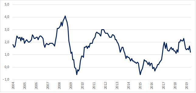 Inflacja HICP w strefie euro (w %, rdr).