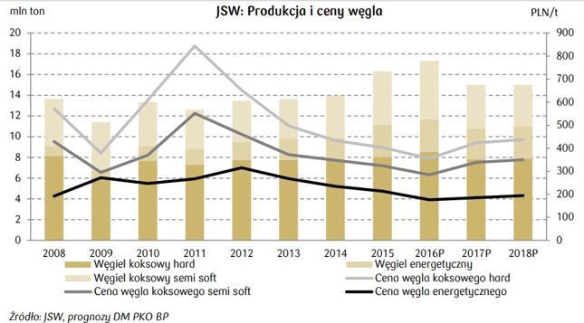 DM PKO - struktura sprzedaży JSW