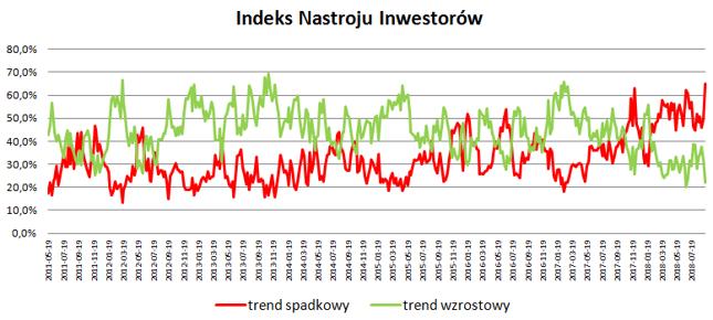 Indeks pokazuje, jakiego inwestorzy oczekują w ciągu najbliższych 6 miesięcy trendu