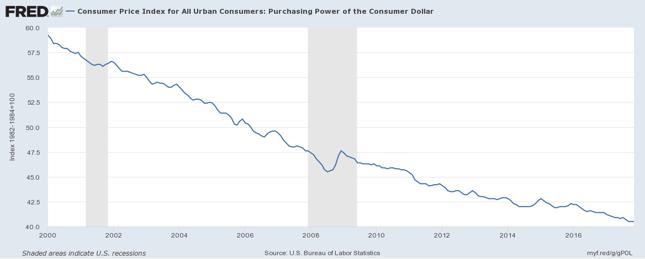 Siła nabwycza dolara