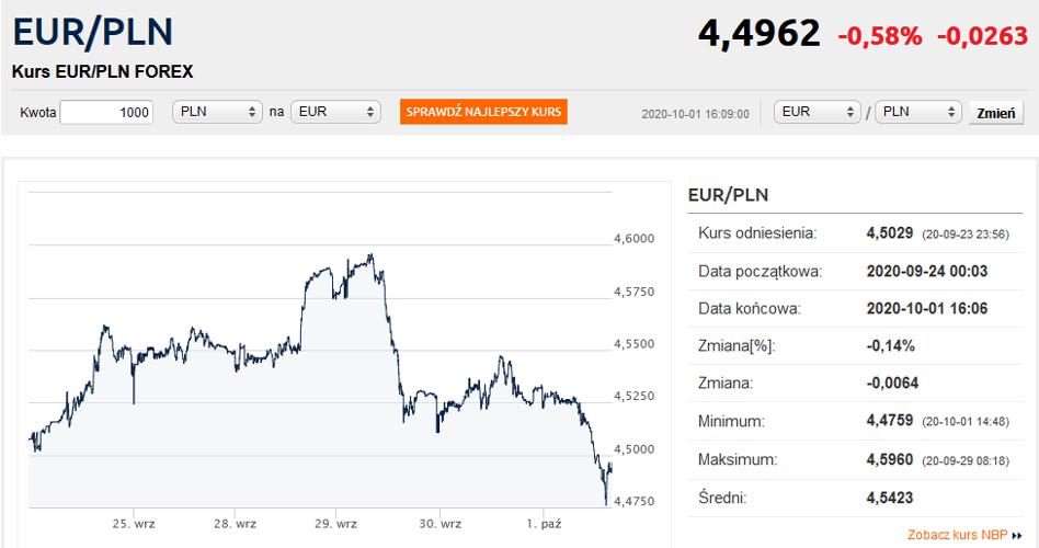 Pekao bank hipoteczny kursy walut forex instaforex akun demo