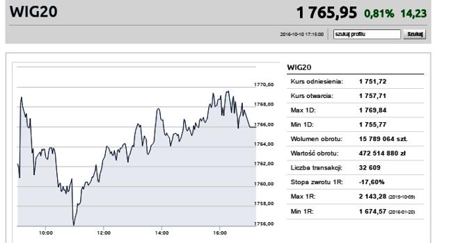 Akcje Lotosu i Orlenu napędziły giełdowe wzrosty