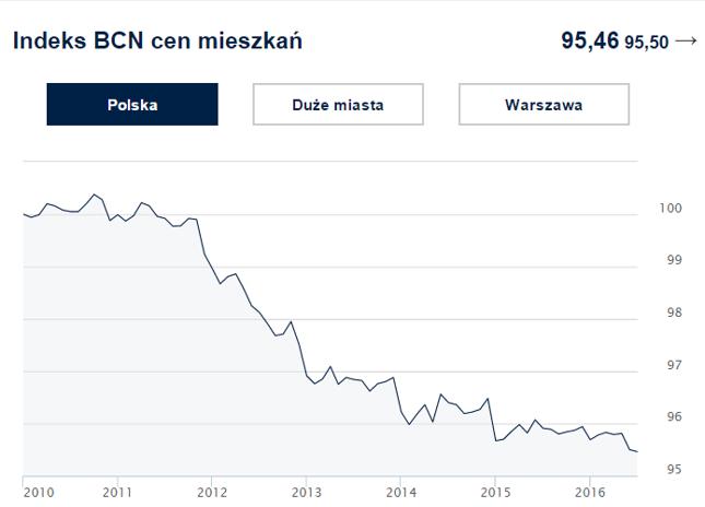 Wykres: Indeks cen transakcyjnych mieszkań w Polsce