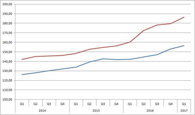 Real House Price Index dla Kanady (czerwona linia) i Australii (niebieska). Wartość 100 dla 2005 r.