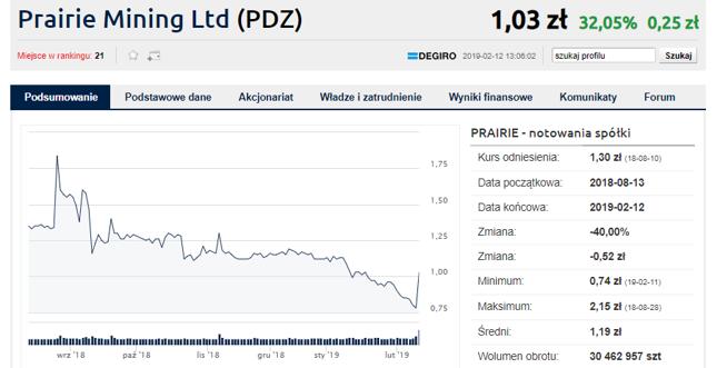 Prairie pozywa Polskę o kopalnie. Akcje mocno w górę