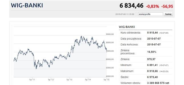 WIG-Banki w coraz słabszej formie