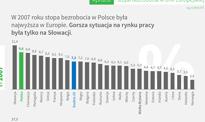 Bezrobocie w Polsce prawie nie drgnęło od 7 lat