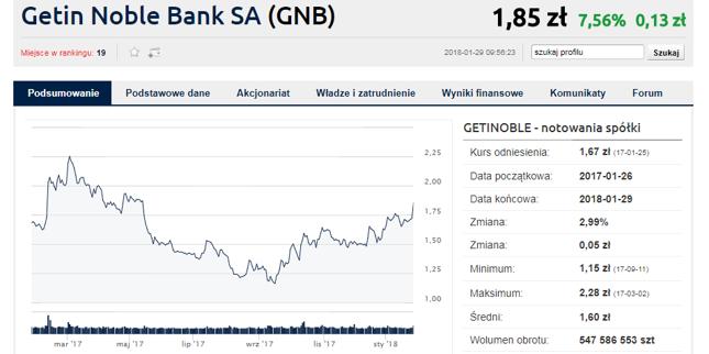 Od dna z września Getin zyskał już blisko 50 proc.