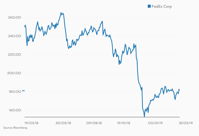 Kurs akcji Federal Express (w USD).