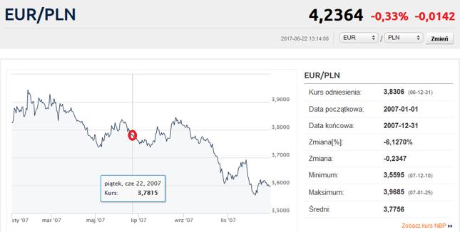 Kurs EUR/PLN w roku 2007.
