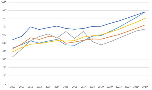 PKB Szwajcarii (kolor granatowy), Tajwanu (żółty), Polski (niebieski), Szwecji (pomarańczowy), Argentyny (szary)