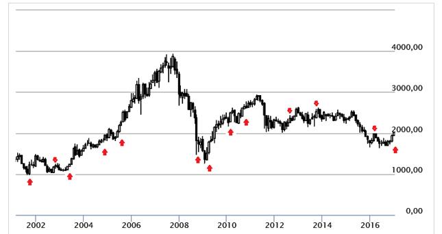 Momenty, w których indeks WIG20 w ciągu maksimum półtora roku oddalał się o 20% od średnioterminowych minimów