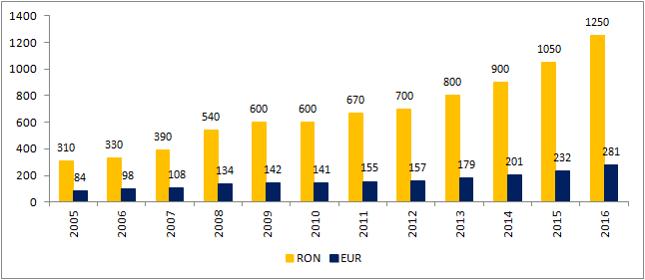 Płaca minimalna w Rumunii