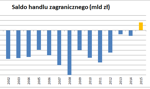 Złoty rok dla eksportu. Polska z wyraźną nadwyżką