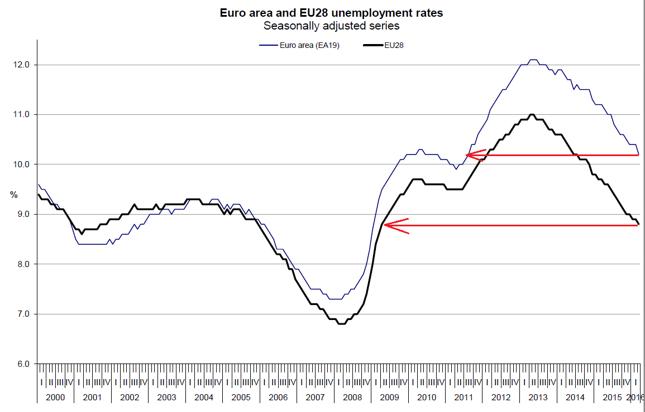 Stopa bezrobocia w strefie euro (niebieska linia) i Unii Europejskiej (czarna linia)