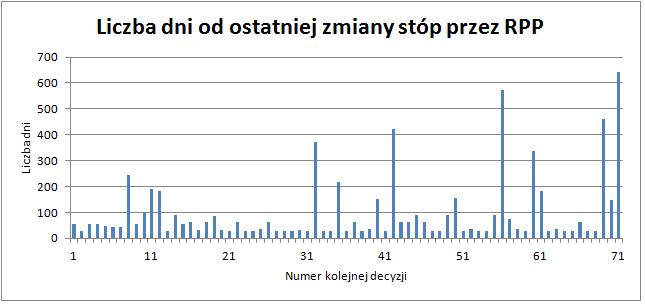 Dane dla zmiany stopy referencyjnej