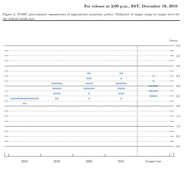 Rozkład oczekiwań członków FOMC względem pożądanego poziomu stopy funduszy federalnych na koniec roku. Stan z grudnia 2018 r.