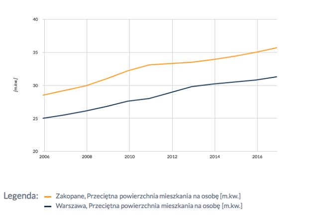 Powierzchnia mieszkań przypadająca na osobę w Zakopanem (1. miejsce na liście) i Warszawie (10. miejsce na liście)