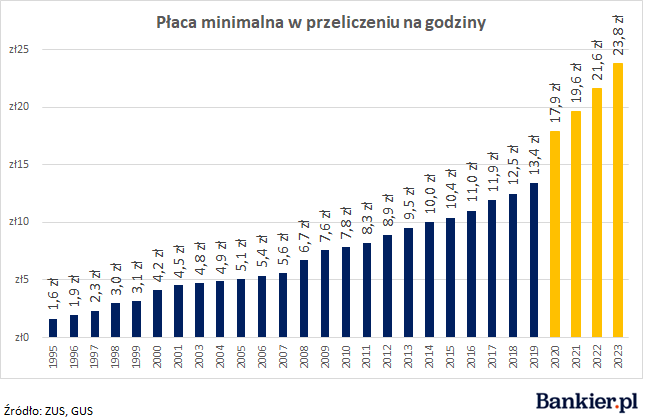 Pensja minimalna według PiS
