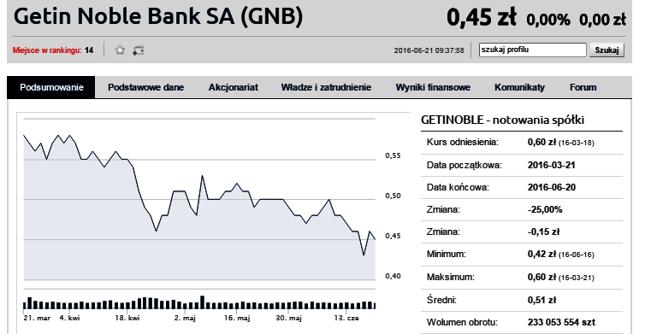 http://www.bankier.pl/inwestowanie/profile/quote.html?symbol=GETINOBLE