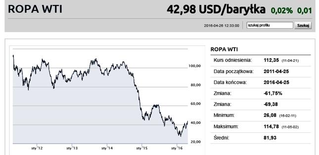 Ropa ostatnio jest mocno skorelowana z indeksami akcji