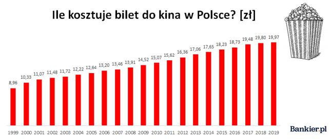 Źródło: opracowanie własne Bankier.pl na podstawie danych Głównego Urzędu Statystycznego