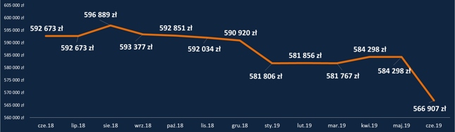 HipoTracker Bankier.pl - średnia maksymalna zdolność kredytowa dla kredytu z 10-procentowym wkładem własnym (dla profilowych kredytobiorców i zobowiązania)