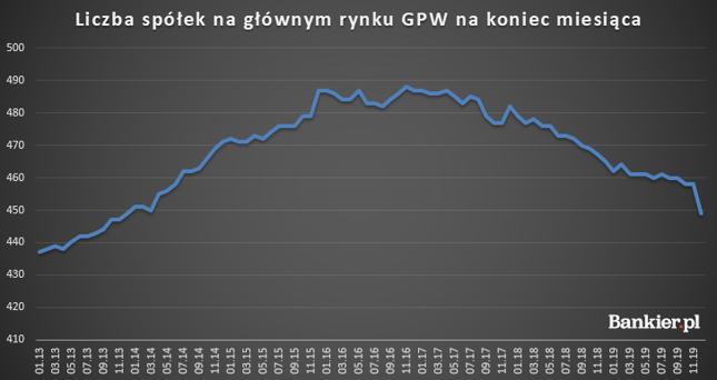 Liczba spółek na GPW