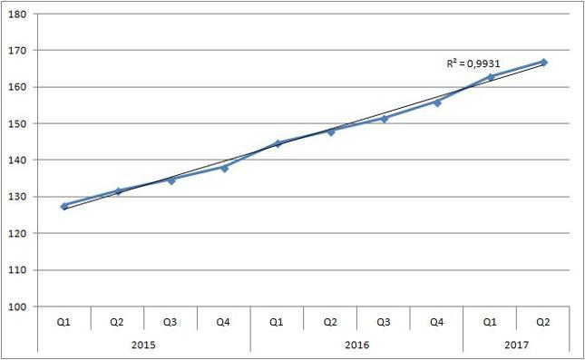 Total social financing [bln juanów]