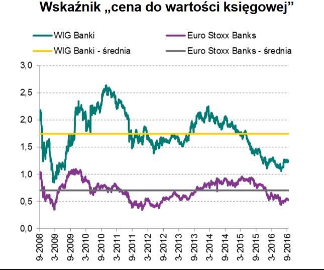 Banki słabo radzą sobie na giełdach