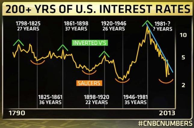 Stopy procentowe w Stanach Zjednoczonych