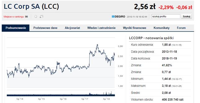 LC Corp podejmie działania zmierzające do zmiany nazwy spółki