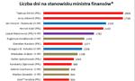 Poczet ministrów finansów: Czerwińska między Morawieckim a Belką