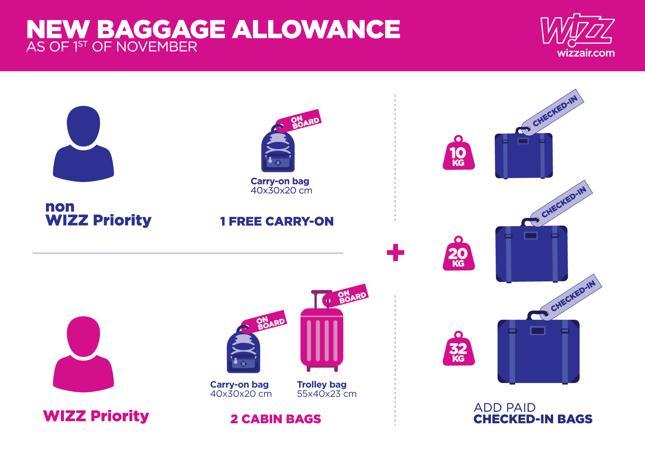 Nowe zasady dot. bagażu podręcznego w Wizz Air od 1 listopada 2018