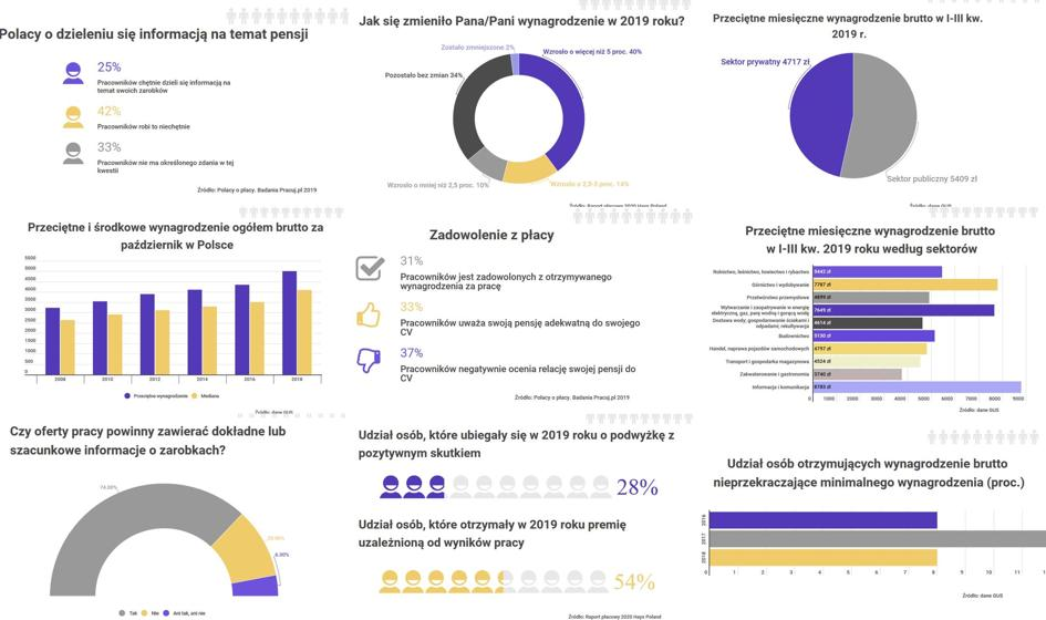 9 wykresów o zarobkach Polaków, które warto zobaczyć