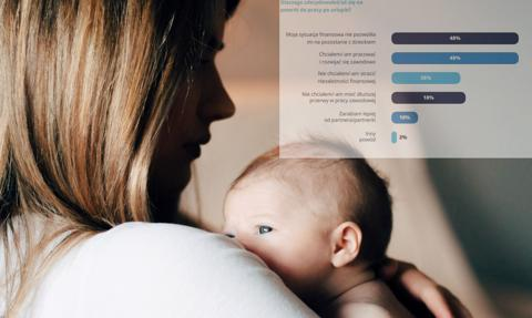 Pandemia nie sprzyja pracującym matkom