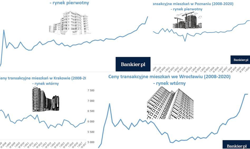 Tak zmieniały się ceny mieszkań po 2008 roku. 10 wykresów, które warto zobaczyć